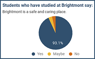 Students who have studied at Brightmont say: Brightmont is a safe and caring place.