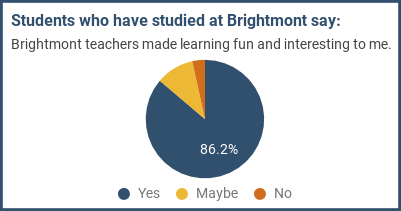 Students who have studied at Brightmont say: Brightmont teachers made learning fun and interesting to me.