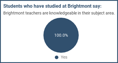 Students who have studied at Brightmont say: Brightmont teachers are knowledgeable in their subject area.