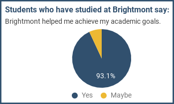 Students who have studied at Brightmont say: Brightmont helped me achieve my academic goals.